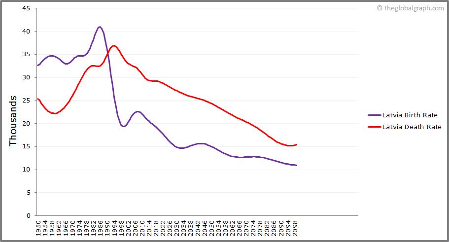 Latvia  Birth and Death Rate