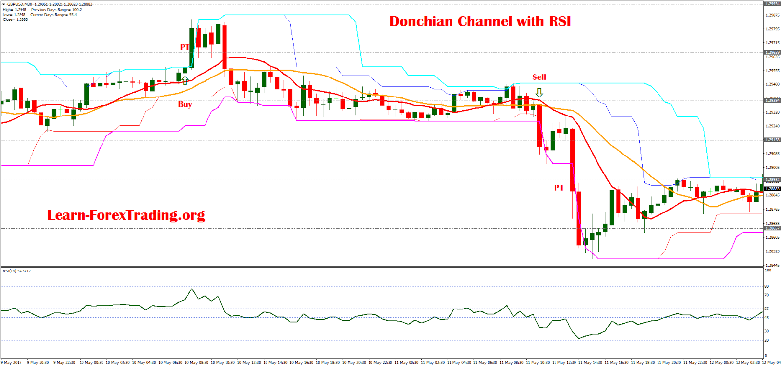 Trading forex with donchian channels