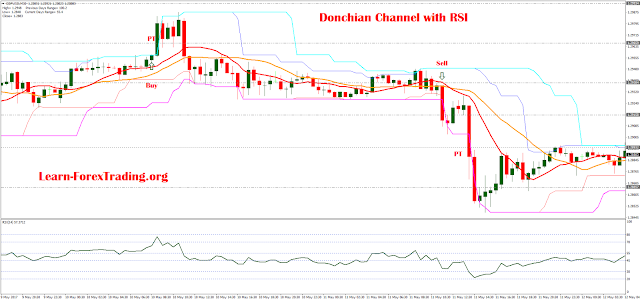 Donchian Channel with RSI