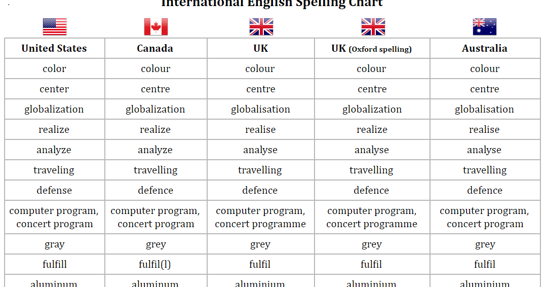 MetadataConsulting.ca: Canadian / American Spelling Differences - What lingo does your blog speak?