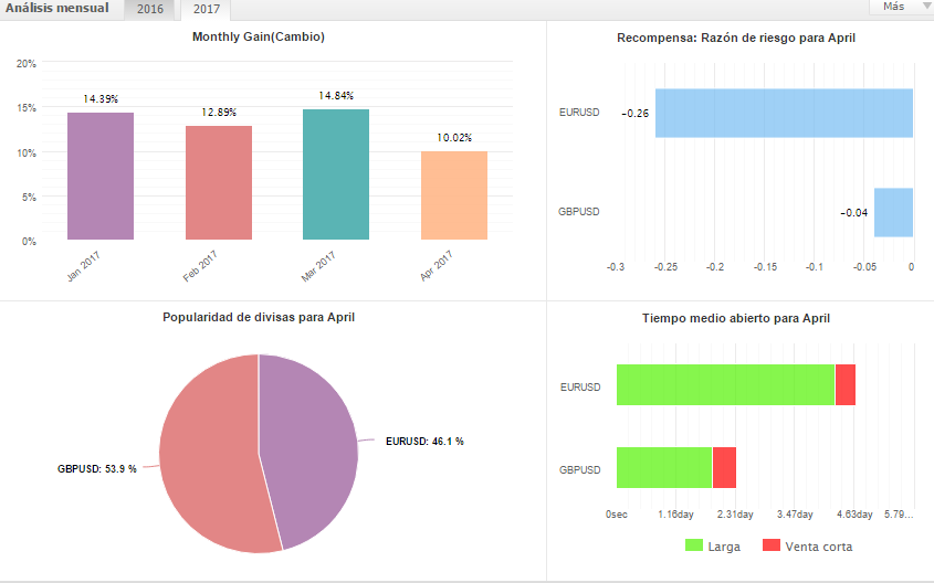 Auditar cuenta forex myfxbook
