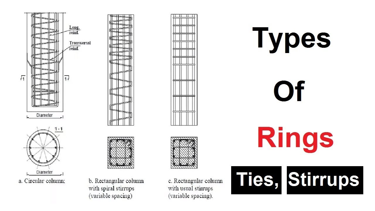Types of Rings use in beams and columns - Engineering Society