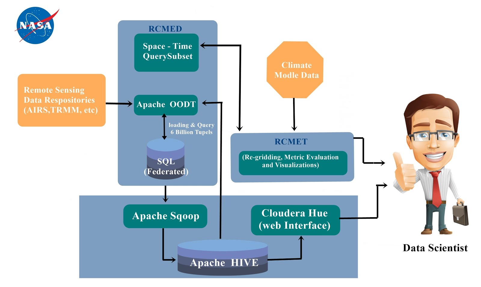 Big Intellects: Hive Tutorial – Hive Architecture and NASA