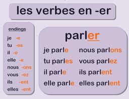 Czasowniki pierwszej grupy - odmiana czasownika parler - Francuski przy kawie
