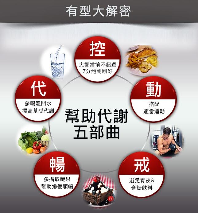 卡尼丁_L(L-Carnitine)-肉鹼 健身推薦購買