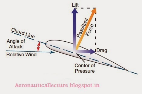 Forces of Flight Lift Equation- Drag equation - L/D relation