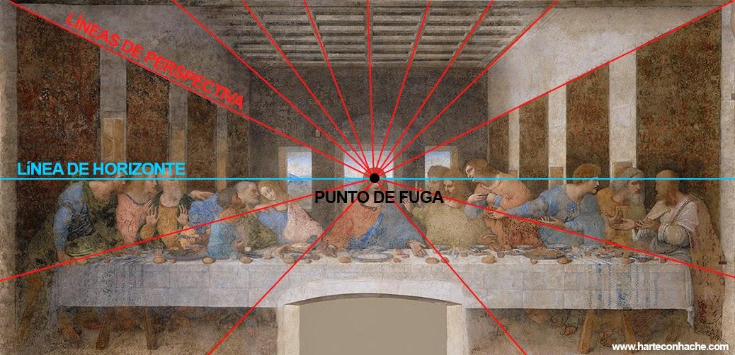 Perspectiva - Punto de fuga - Línea de horizonte - Última cena de Leonardo da Vinci