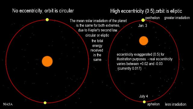 Earth's orbit changes from circular to elliptical over one Yuga Unit of Time