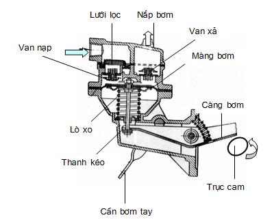 Sơ đồ nguyên lý bơm xăng dẫn động bằng cơ khí