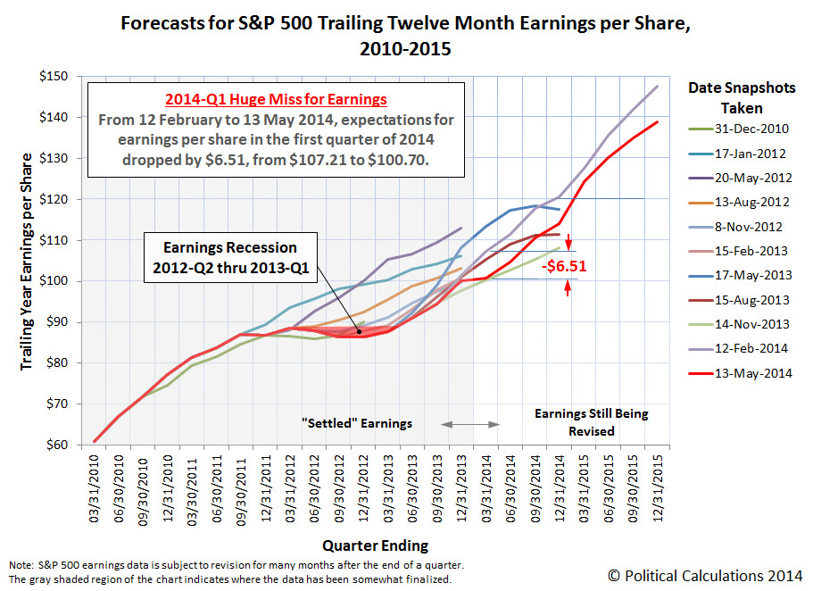 Forecasts for S&P 500 Trailing Twelve Month Earnings per Share, 2010-2015, 13 May 2014 Snapshot