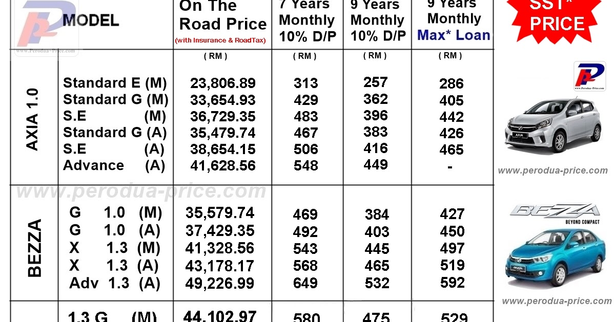 Perodua Promotion - Call 012-671 8757: Perodua Price List