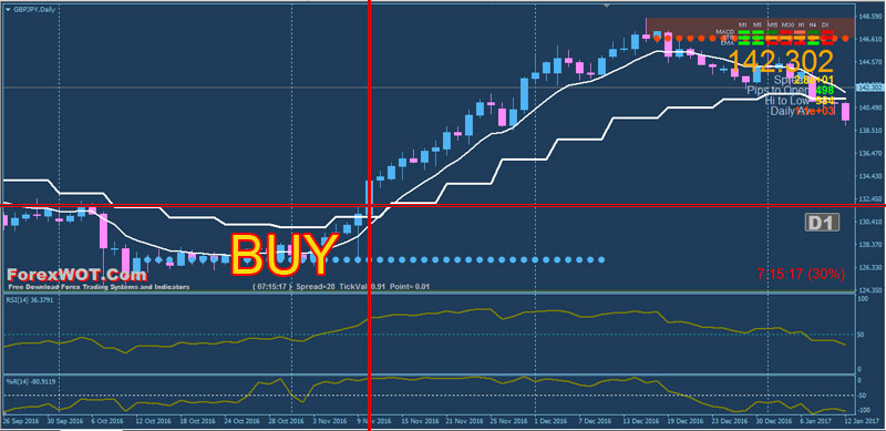 Forex-Daily-Weekly-EMA-BUY