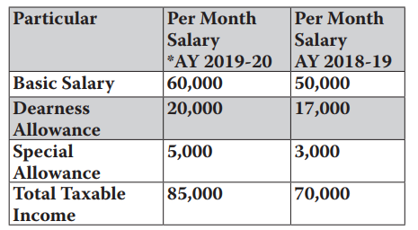 Income Tax On Salary Arrears Relief Under 89 1 Simple Tax India