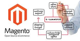 Magento eCommerce Test Answer 2013