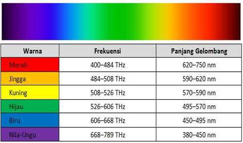 Spektrum Cahaya