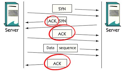 What is TCP/IP acknowledgment ?
