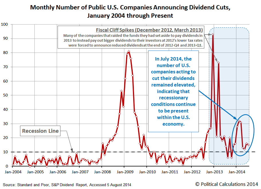 Number of Public U.S. Companies Posting Decreasing Dividends, January 2004 through July 2014