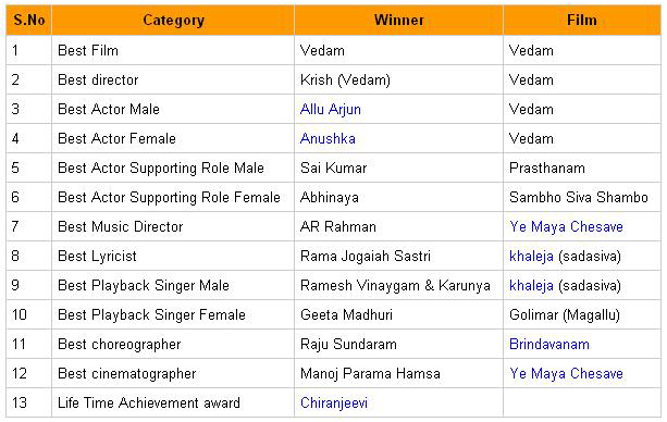Allu Arjun and Anushka are the winners at Filmfare Awards   Stylish