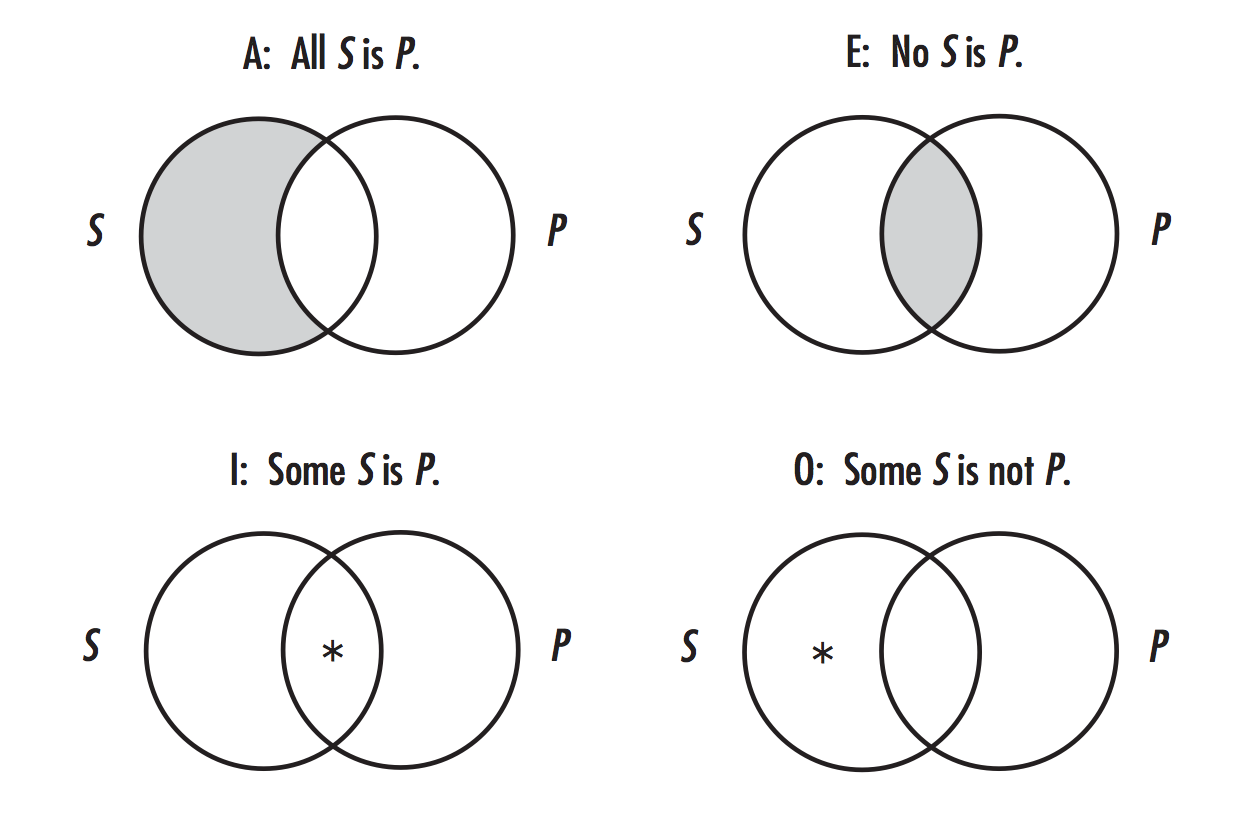 small resolution of venn diagrams in this case consist on two circles indicating two sets which are partially overlapped so they form three regions the left region indicates