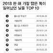 Top 10 days in 2018 when Kakaotalk messages were sent the most