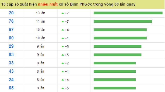 Bộ số đẹp nhất đài Bình Phước có tuần số xuất hiện cao trong 30 lượt quay - Win2888vn