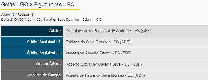 Dyorgines José Padovani de Andrade apita Goiás x Figueirense