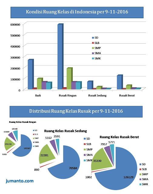 ruang kelas rusak di Indonesia