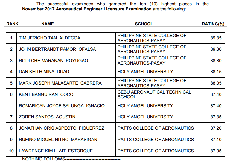 Top 10 Passers November 2017 Aeronautical Engineer Licensure Examination