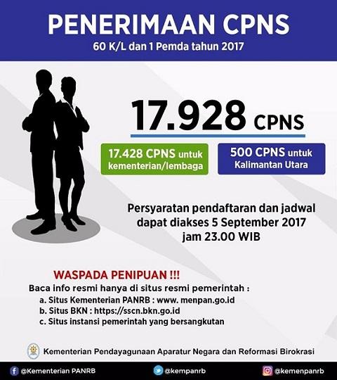 Tersedia 17.928 Lowongan, Cek Pengumuman Penerimaan CPNS Tahun 2017 Periode II Untuk 60 K/L dan 1 Pemda