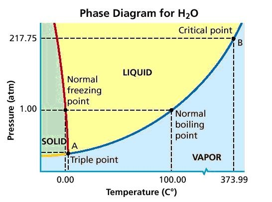 What Is Triple Point Phase Diagram Of Water Mechanical