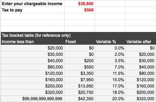 Just2me: Singapore Tax Calculator on Google Spreadsheet