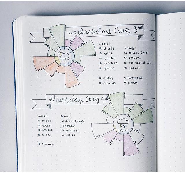 Timeline Ideas for your Bullet Journal - www.christina77star.co.uk