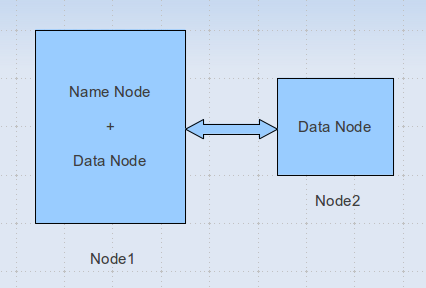 Big Data and Cloud Tips: WhatsWrong : DataNode on remote