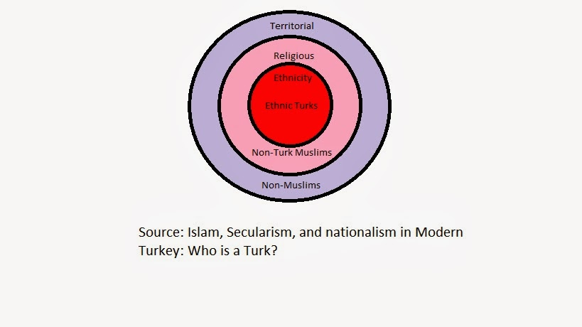 Place of Islam in Turkish Nationalism | Religious Nationalism