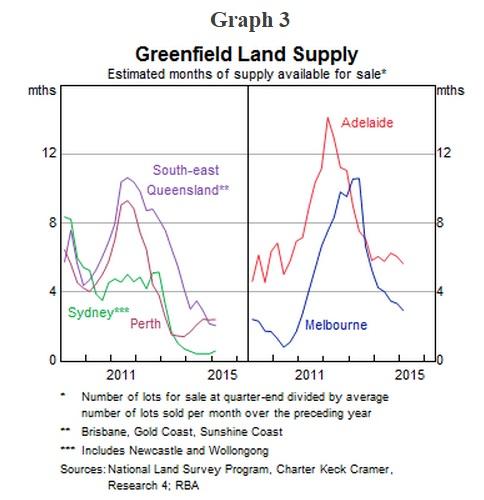 Greenfield land supply
