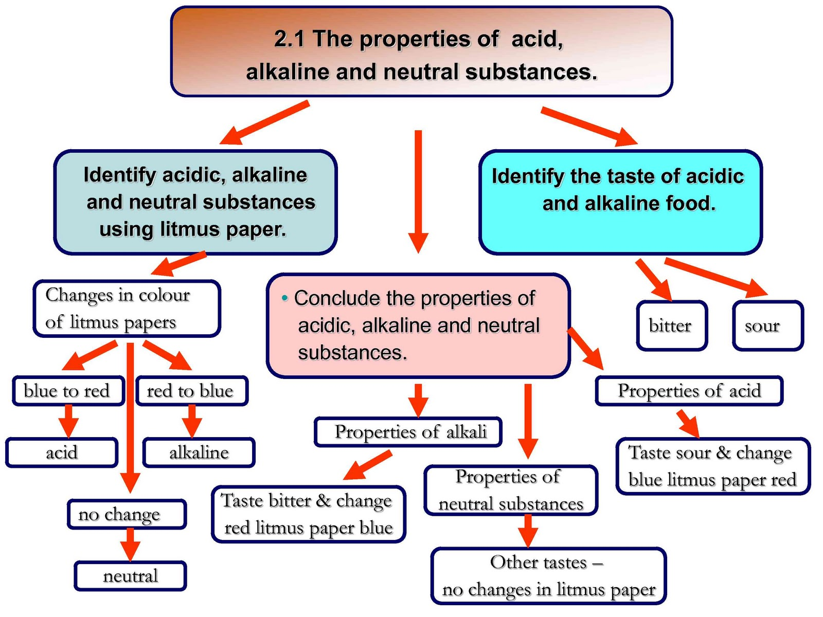 Science Year 5 The Properties Of Acid Alkaline And