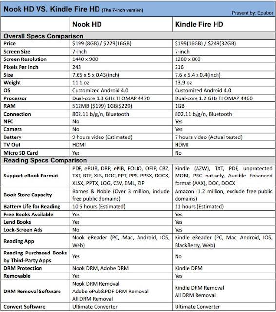 Kindle Vs Sony Reader: Nook HD VS Kindle Fire HD