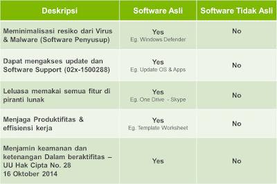 Keuntungan menggunakan software original