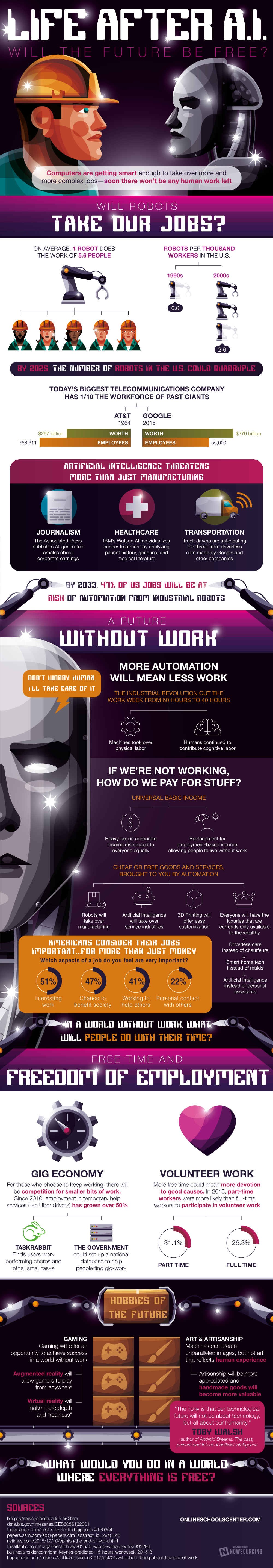 What Will Life Look Like After The AI Revolution? - #infographic