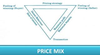Apa itu Kombinasi Harga (Price Mix)