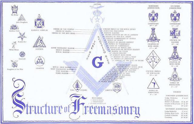 informasi bilderberg: tingkatan derajat dalam organisasi freemason