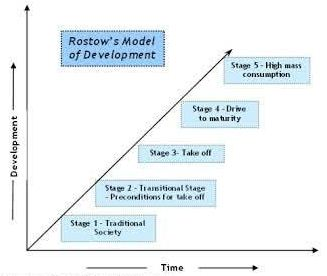 Tahap-tahap Pertumbuhan dan Perkembangan Ekonomi Suatu Negara Menurut WW. Rostow