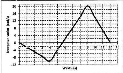 grafik kecepatan sudut terhadap waktu