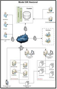 Proses Dasar Dan Ruang Lingkup Penggarapan Sistem