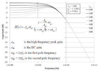 A CTLE implementation at the receiver end of a serial-data channel seeks to boost higher frequencies while not boosting noise any more than necessary