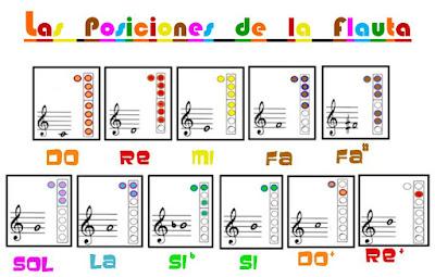 Posiciones flauta