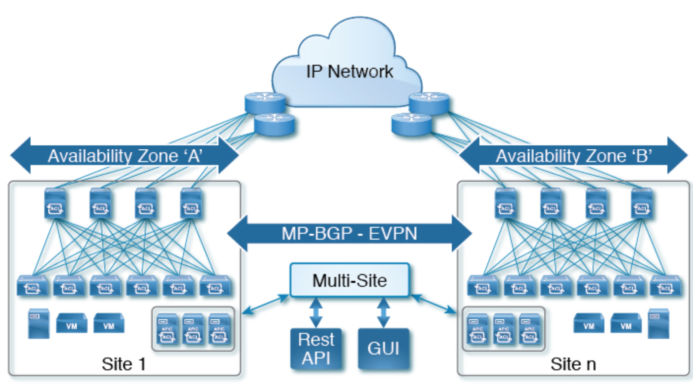 Introduction to ACI Multi-Site Fabric Design Network - Route XP