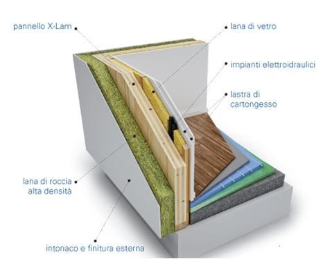 case in legno prefabbricate Costruire in legno con sistema X LAM