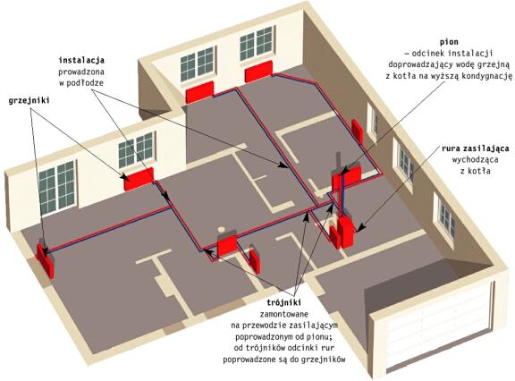 W Mega Jak zrobić dom ?: Co na c.o. Materiały na instalacje grzewcze HA66