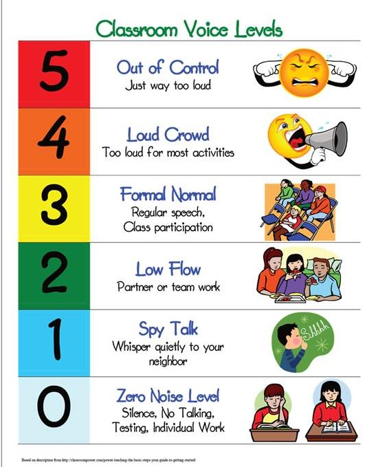 Management Monday Classroom Voice Levels Voice levels - eye chart template